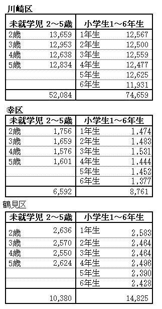神奈川県 川崎駅 周辺の 子供 人口